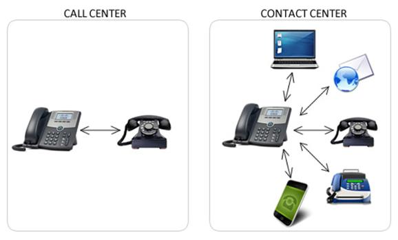 Que es um contact center bpo-3886